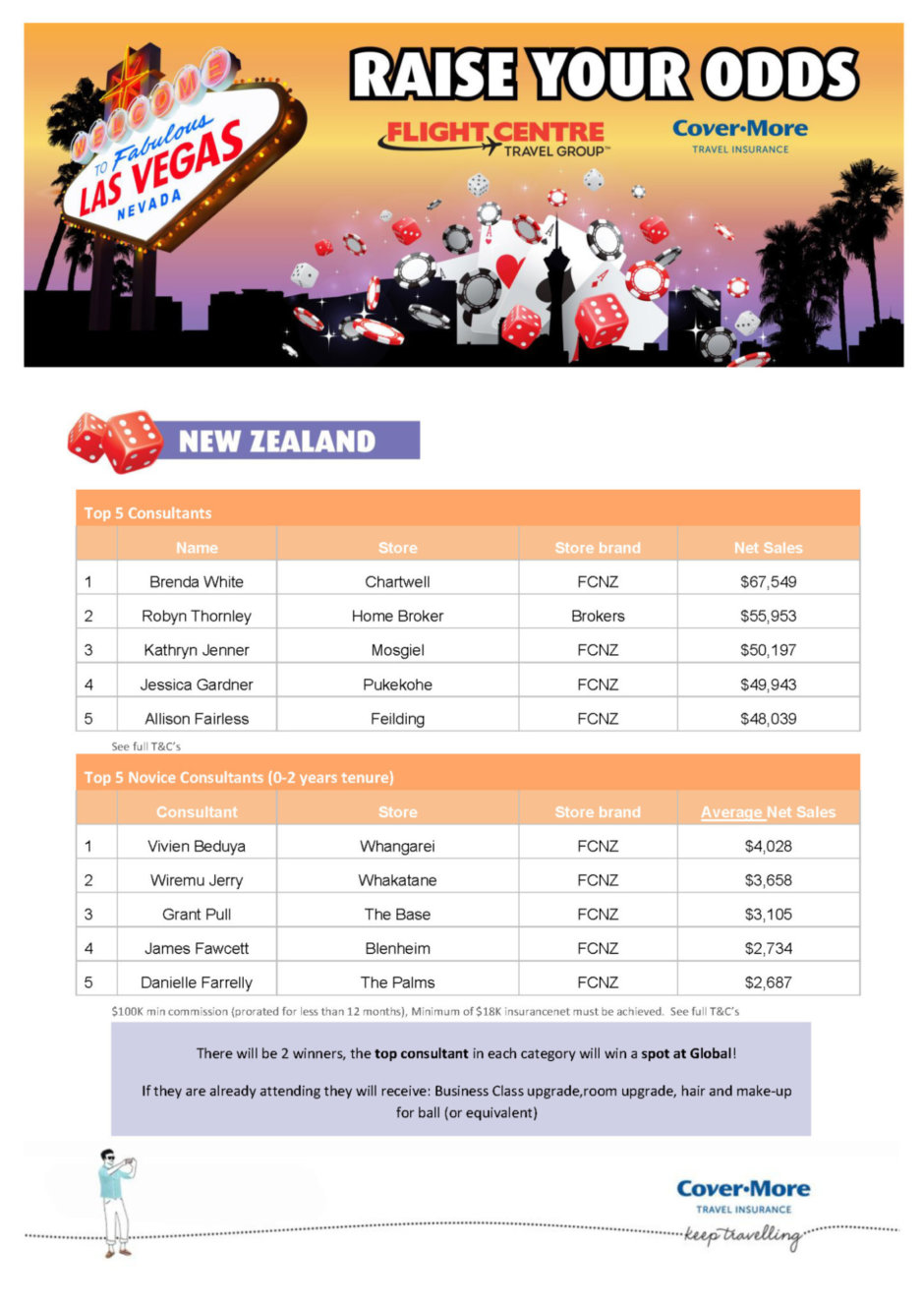 2019 Las Vegas New Zealand Globals Rankings March